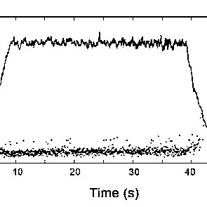 Macro EMG amplitudes for FDI (top) and TA (bottom) muscles