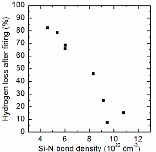 Relationship between the Si-N bond density and the surface