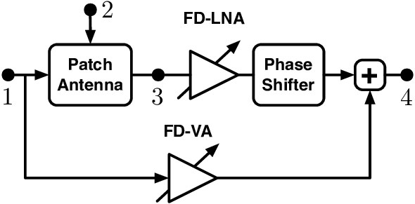 Block diagram for the full-duplex self-interference
