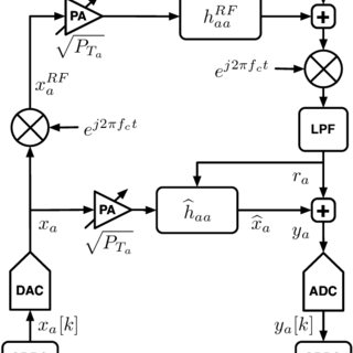 Functional block diagram of a full-duplex transceiver from