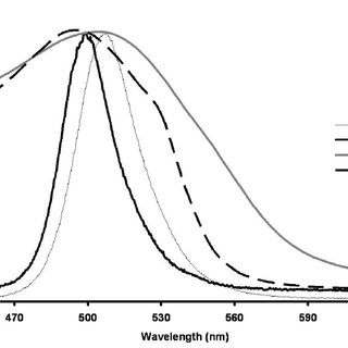 Absorption spectra of bromocresol green dye in various pH