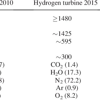 (PDF) Extreme Temperature Coatings for Future Gas Turbine
