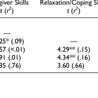 (PDF) Utilization and Implementation of Trauma-Focused