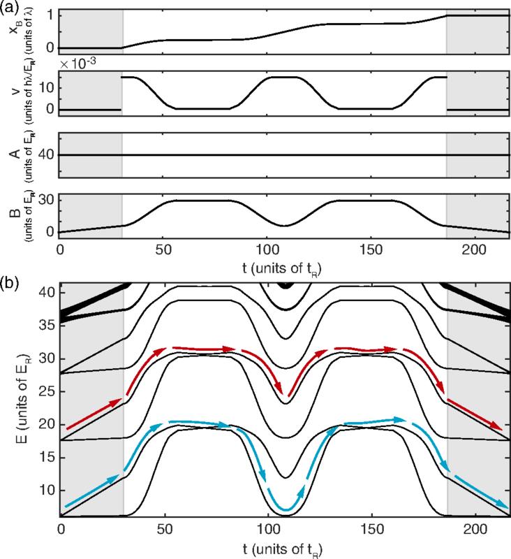 hight resolution of modified superlattice conveyor belt procedure with neighboring well degeneracies traversed at a 40er and b