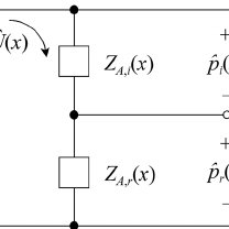 Acoustic impedance circuit representing a moving-coil