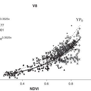 (PDF) In-Season Prediction of Corn Grain Yield Potential
