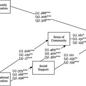 (PDF) Influences of Community and Organizational