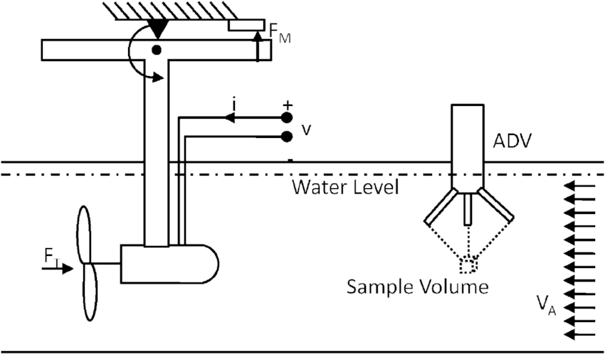 Schematic diagram of the MUN flume tank test for