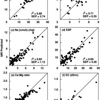 NIRS predicted values of topsoil (0–10 cm) (a) CEC, (b) pH