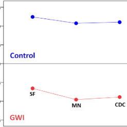 (PDF) Reduced Human Leukocyte Antigen (HLA) Protection in
