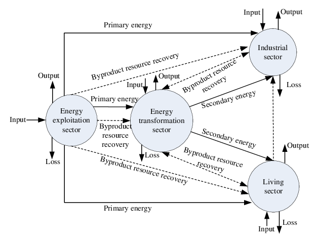 Conceptual model of urban energy metabolic processes