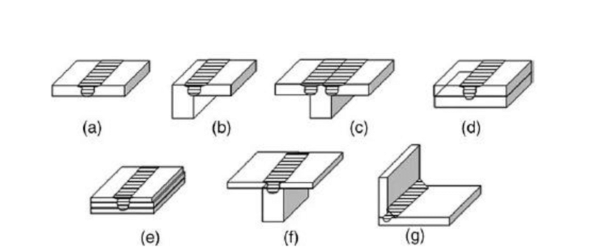 , A Variety of FSW Joint Configurations. (a) Butt Weld, (b