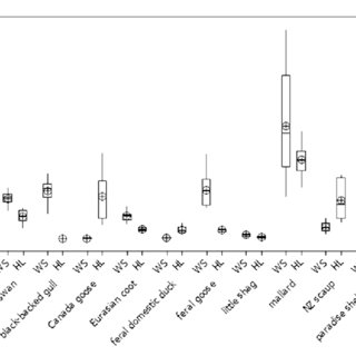 Graph comparing the median levels of nitrate nitrogen from