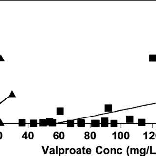 (PDF) Dose-Related Pharmacokinetics and Pharmacodynamics