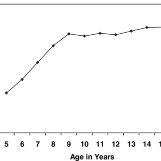 Estimation and Information Subtest Scores by Age