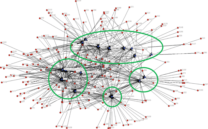 The Network Relationship Of Ailments And Plant Species Figure 2