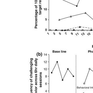 (PDF) Comparison of Behavioral Intervention and Sensory