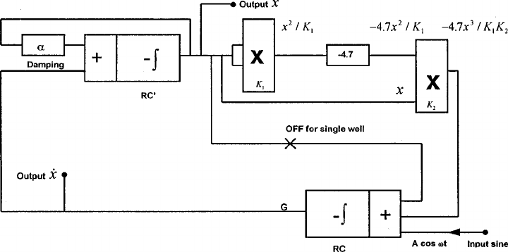 Block diagram of the Duffing oscillator with its