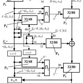 (PDF) Bitslice Implementation of CIKS–1