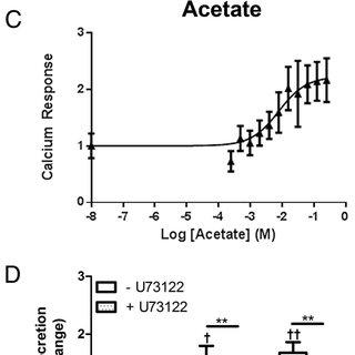 (PDF) An acetate-specific GPCR, FFAR2, regulates insulin