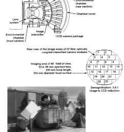 the grocse system showing the sh eye lens with ber optic couplers mounted on the [ 850 x 1072 Pixel ]