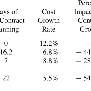 (PDF) Planning in Construction: Longitudinal Study of Pre