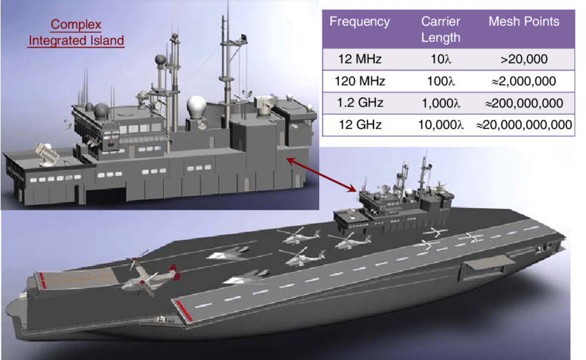 aircraft carrier diagram chevy headlight switch wiring a high definition download scientific