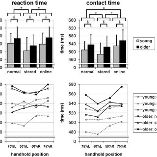 Effects of age and visual condition on reach-to-grasp