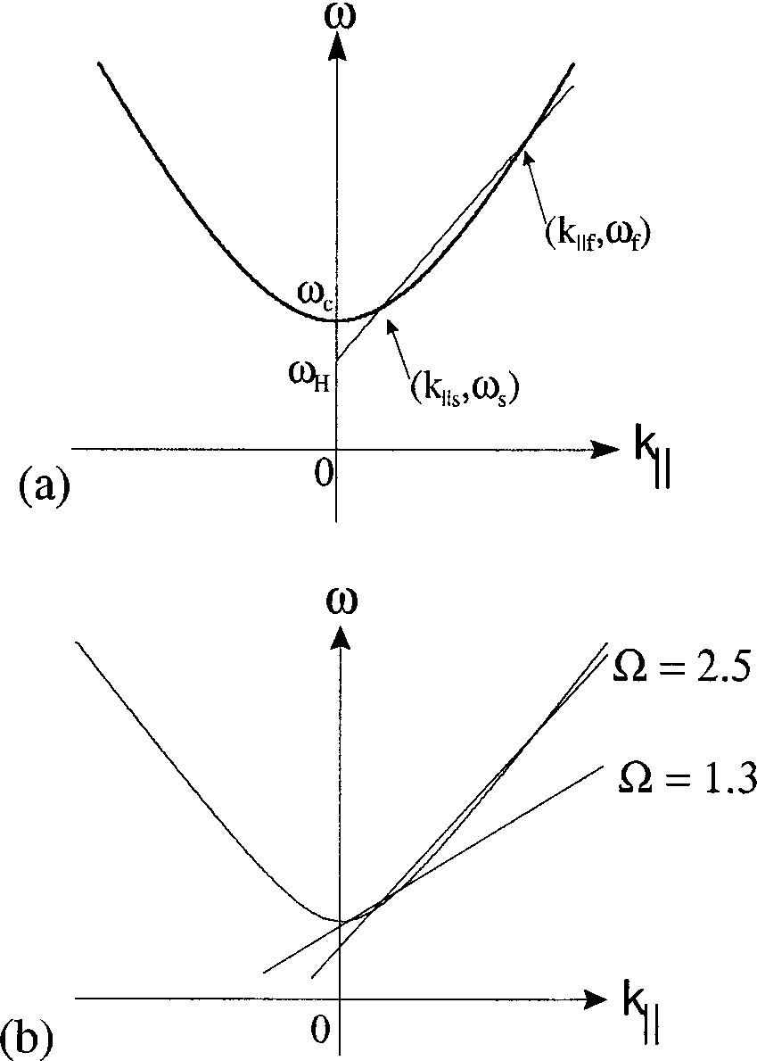 hight resolution of a dispersion diagram showing the intersection of electron beam and waveguide modes b dispersion diagram