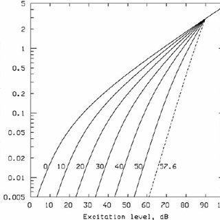 The equal-loudness contours specified in ISO 226 (solid
