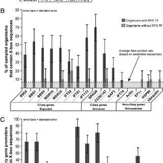 (PDF) Regulatory Factor X (RFX)-mediated transcriptional