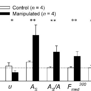 Mean (þ1 SE) after:before (A:B) manipulation ratios of