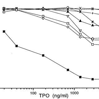 (PDF) Identification of an Immunodominant Region