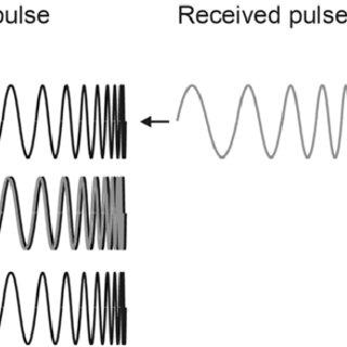 Multibeam bathymetry, side-scan sonar, sub-bottom and
