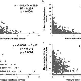 (PDF) The impact of invasive alien Prosopis species