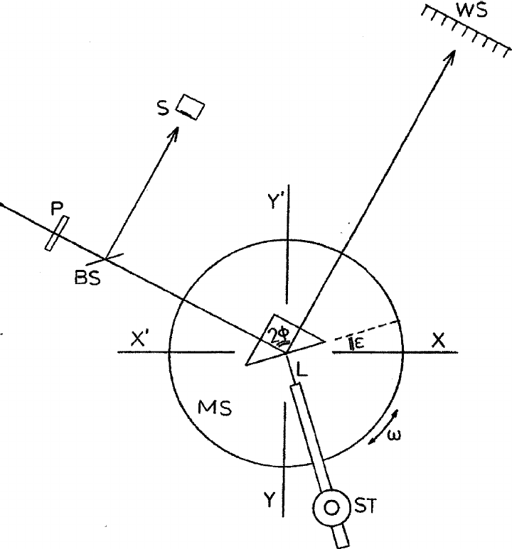 Schematic of the experimental setup used. P: polarizer, BS
