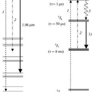 (PDF) Dual wavelength lasers