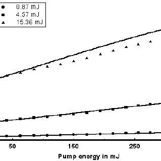 Absorption coefficient and absorption efficiency of Nd:YAG