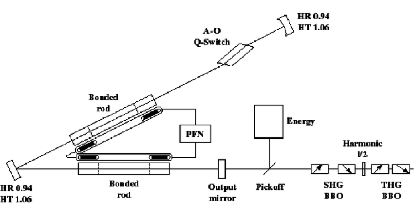 Optical schematic of flash lamp pumped Nd:YAG laser