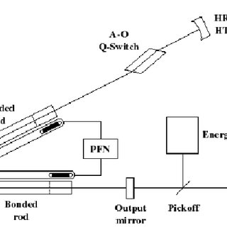 Optical schematic of laser diode pumped Nd:YAG laser