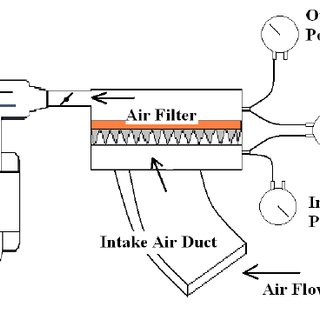 (PDF) Effect of Intake Air Filter Condition on Vehicle