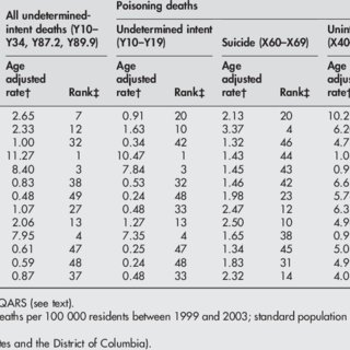 (PDF) Variability of Undetermined Manner-of-Death