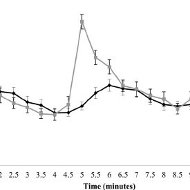 Oxygen consumption across the 12 minutes of exercise