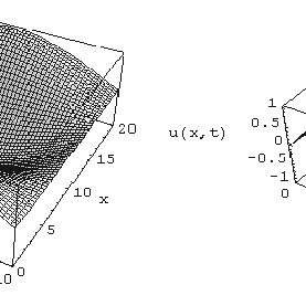Plot of numerical solution generated with Mathematica code