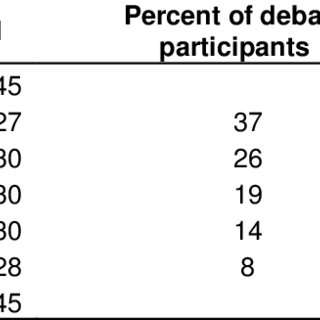 Average adjusted ACT scores for debaters and non-debaters