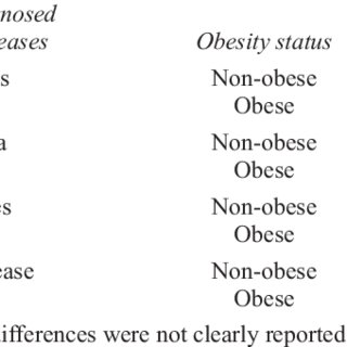 (PDF) Obesity and its health impact in Africa: A