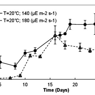 Biomass productivity, lipid contents, and lipid
