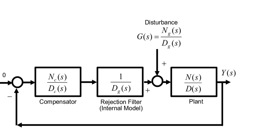Closed-loop disturbance rejection control system based on