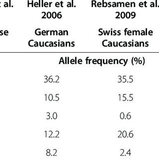 Meta-analysis for association between CYP2D6 genotype and