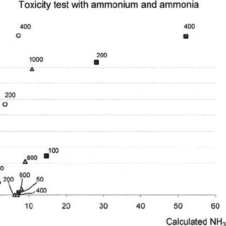 (PDF) Artemia salina as Test Organism for Assessment of